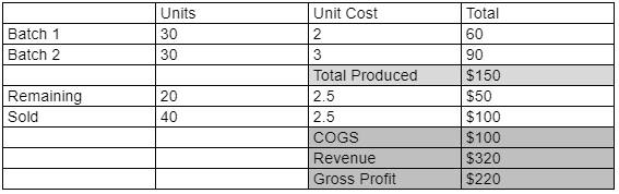 Cost of Goods Sold Calculation Breakdown