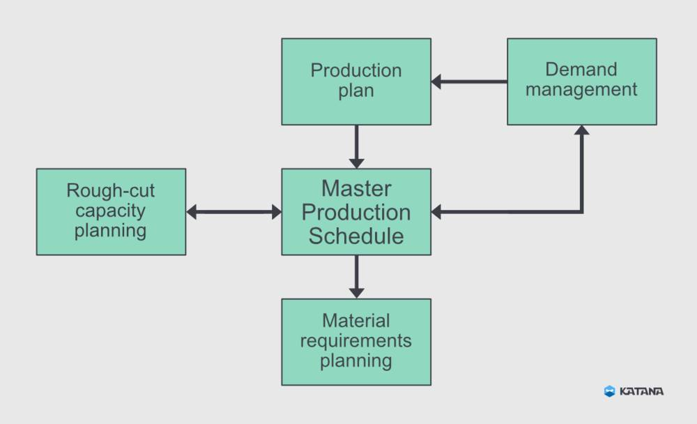 How the master production schedule steps that show how MPS fits into the bigger picture in your manufacturing business. Demand management refers to forecasting sales so you have an idea about how much you need to produce each week. Your Production Plan involves figuring out the processes required to make each product. These inform your master production schedule. While your MPS is in play, it's a good idea to use rough-cut capacity planning to measure your capacity against actual demand and make adjustments. Material requirements planning (MRP) puts your MPS into action by sourcing the materials needed to fulfill your demand. These steps will be discussed in more detail below.