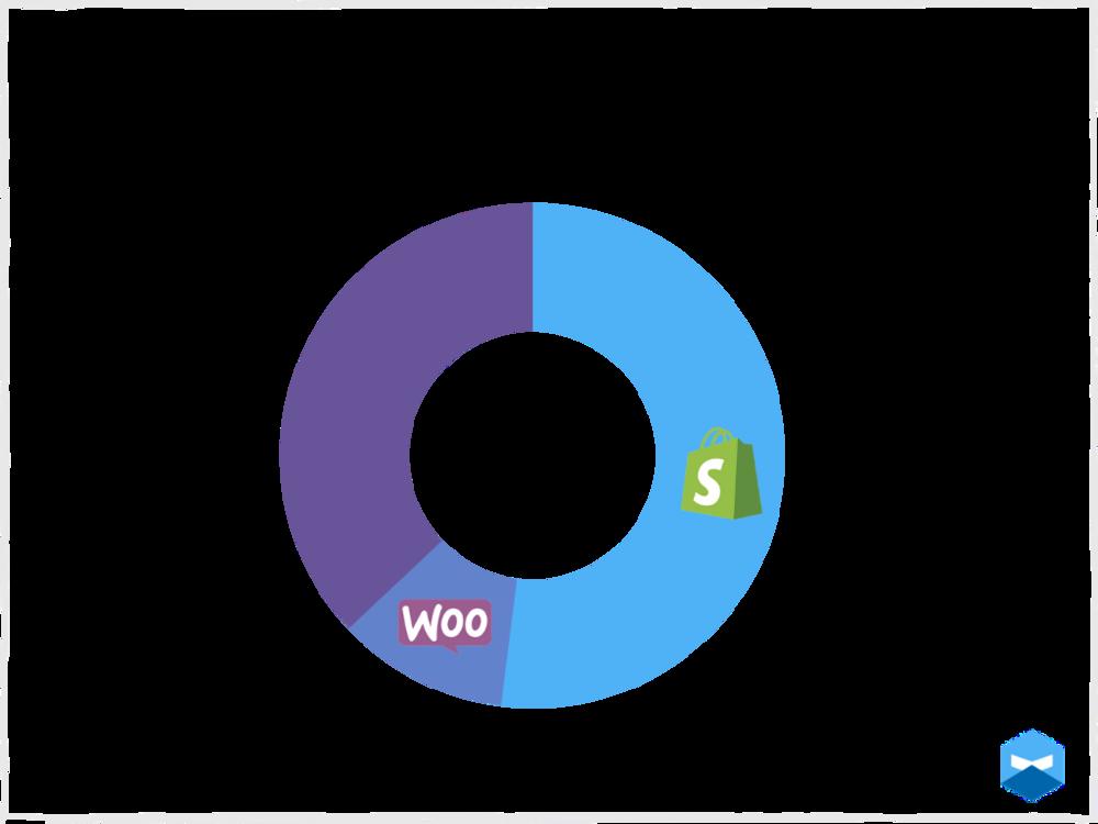 D2C manufacturer's favorite platform is Shopify, at 52%.