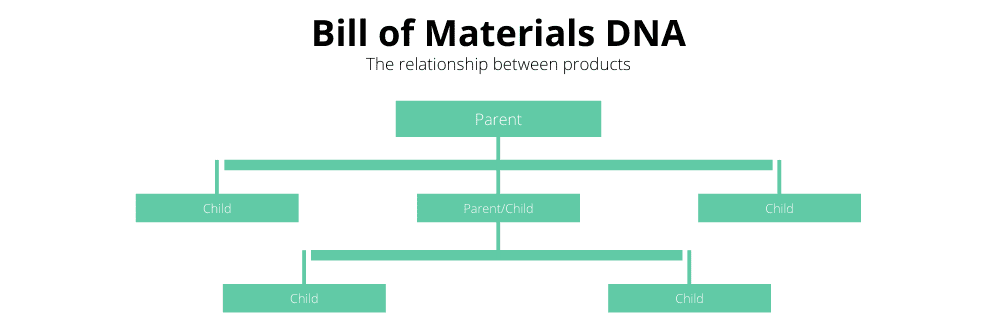 Bill of materials help you manage your inventory and build products.