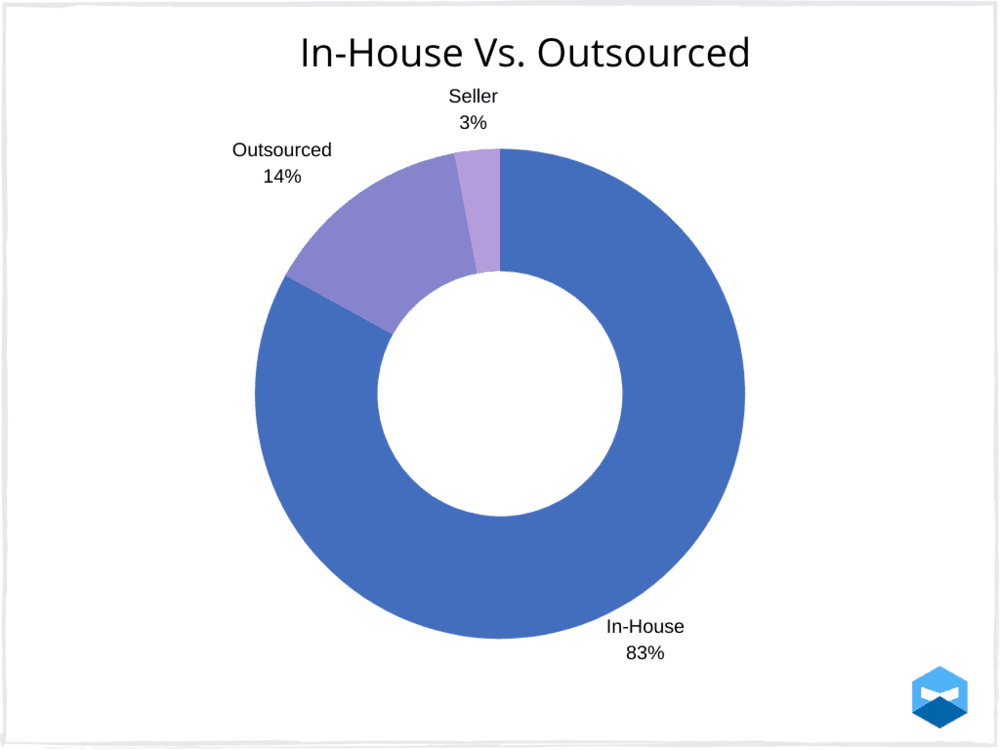 In-house manufacturing accounts for 83% of users.