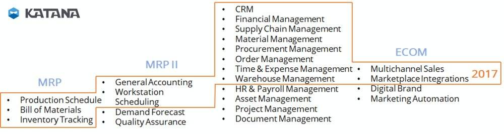 The difference between ERP and MRP for manufacturing businesses.
