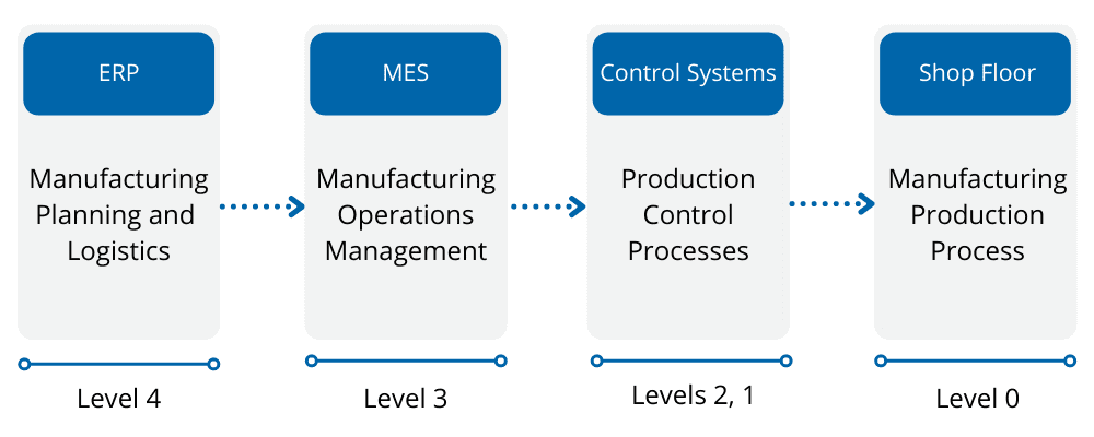 Levels ISA 95 System in Manufacturing