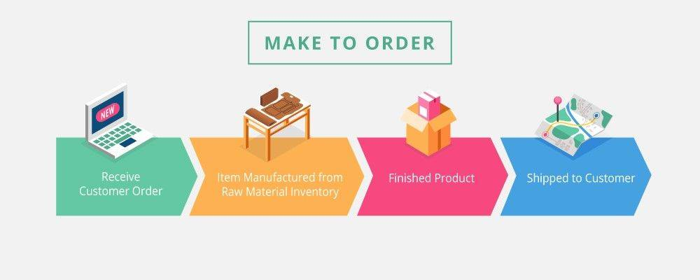 Make to order (MTO) is a production strategy that allows customers to purchase and request customization to their purchases.