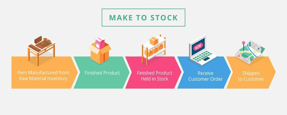 Make to stock (MTS) is the traditional approach to manufacturing and this is where you produce products in anticipation of customer demand.
