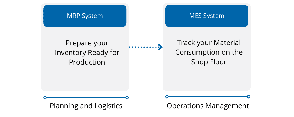 MRP and MES System