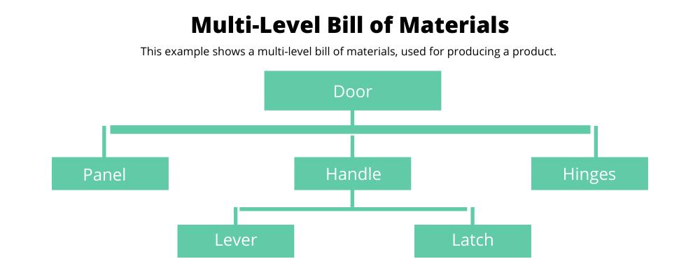 Multi Level Bill of Materials