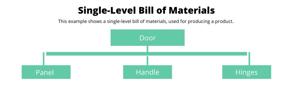 Single Level Bill of Materials